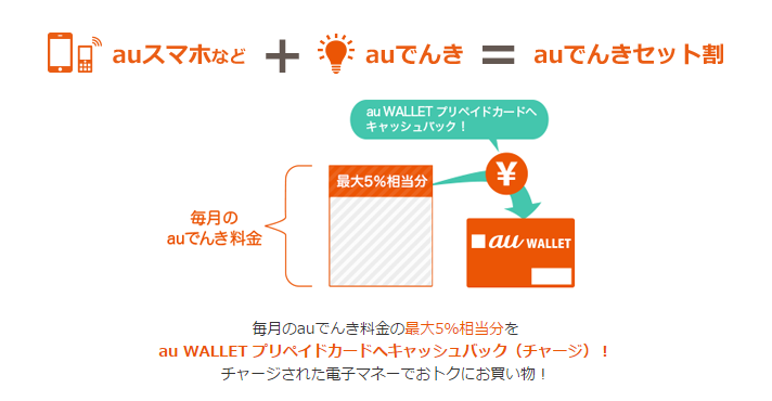 auWALLET(auでんき)